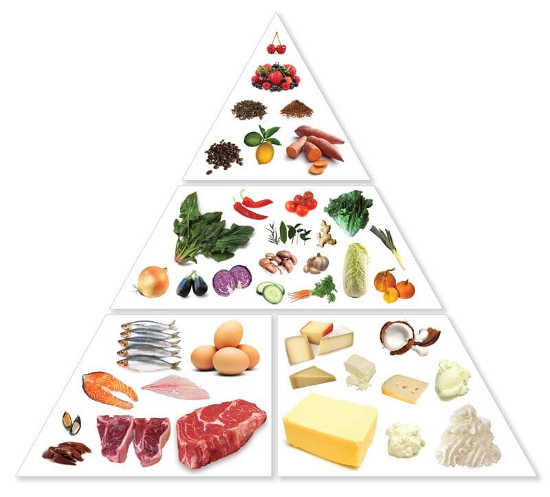 Keto Food list by LEP Fitness