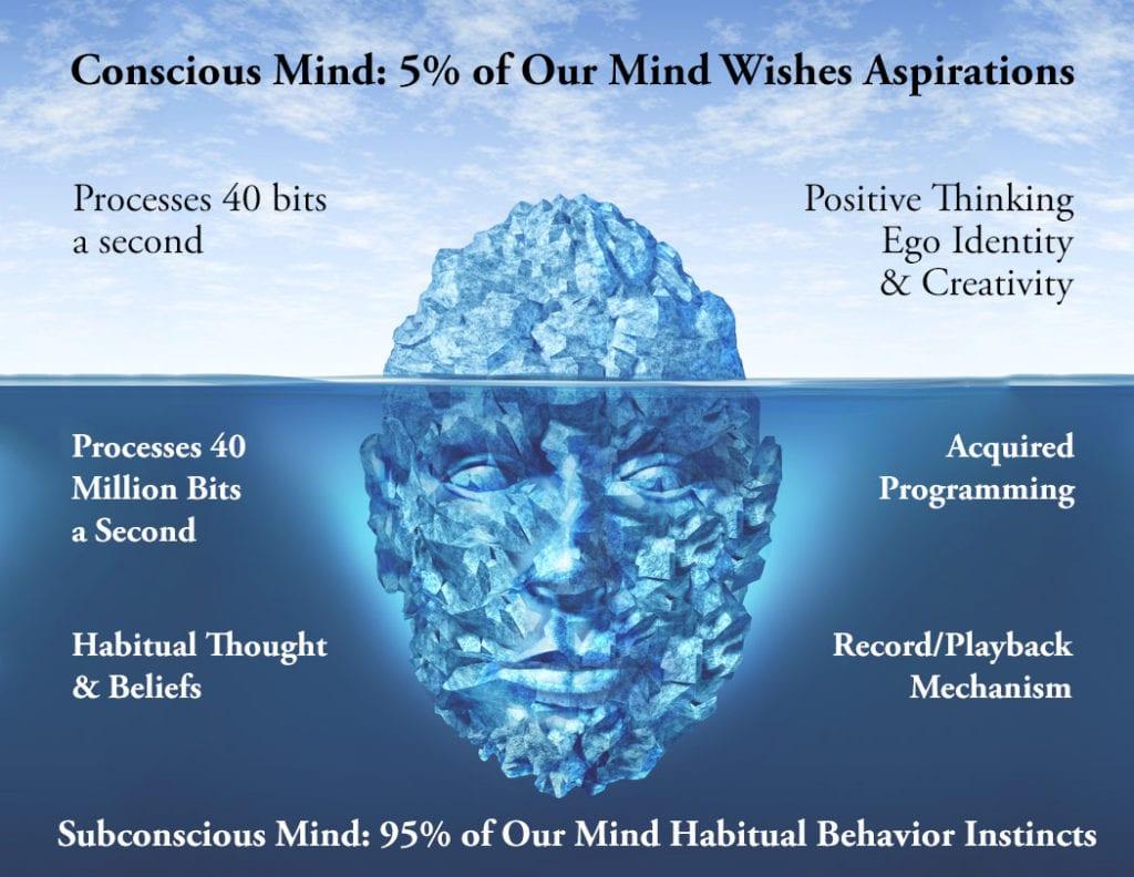 95% subconscious mind