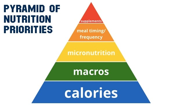 Eric Helmes - Food Pyramid…