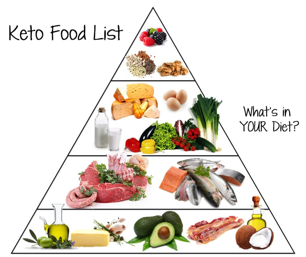 Healthy Keto Foods